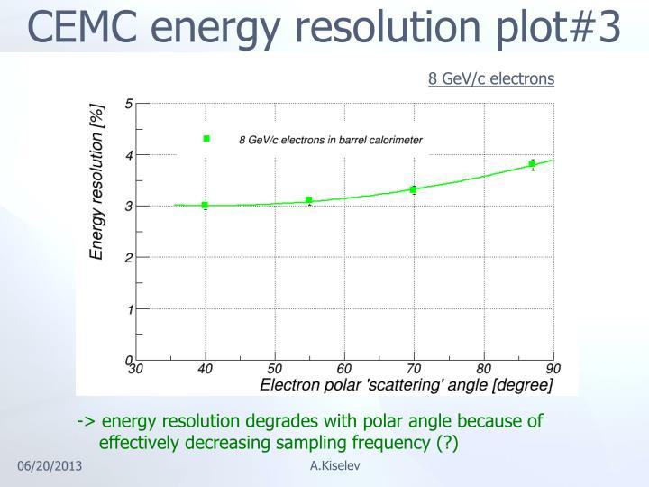 CEMC energy resolution plot#3