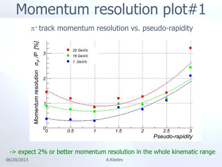 Momentum resolution plot#1