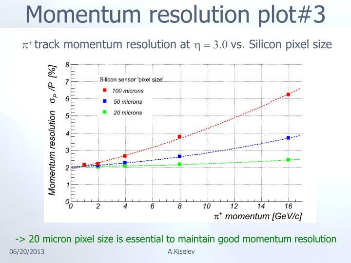 Momentum resolution plot#3