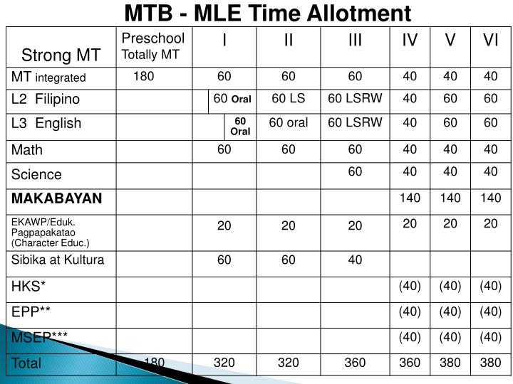 MTB - MLE Time Allotment