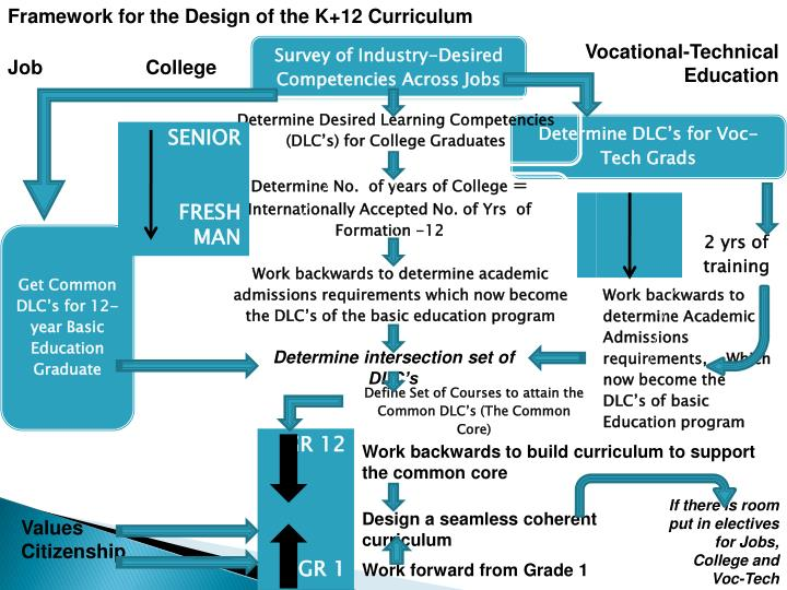 Framework for the Design of the K+12 Curriculum