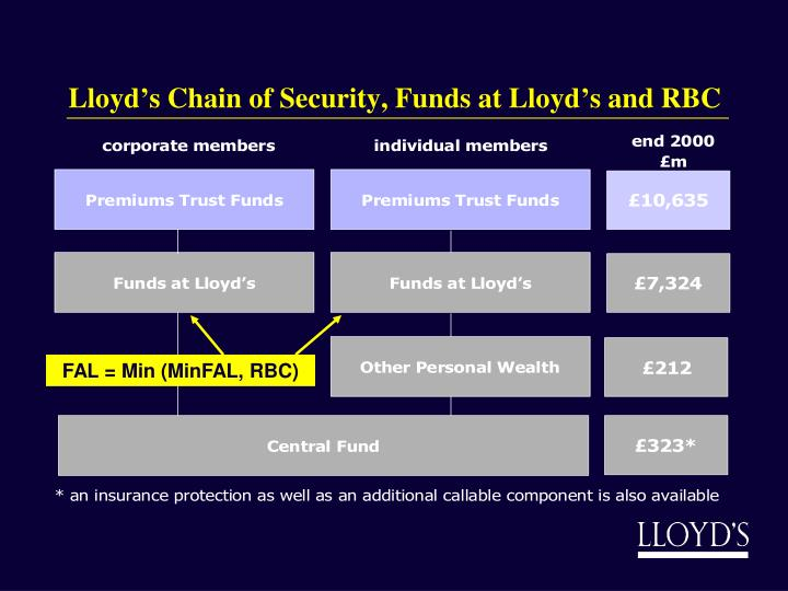 Lloyd's Chain of Security, Funds at Lloyd's and RBC