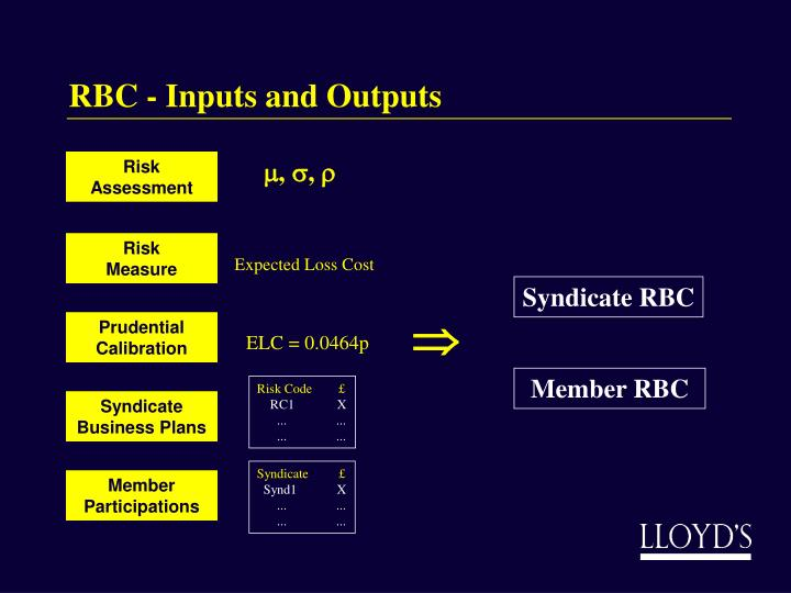 RBC - Inputs and Outputs