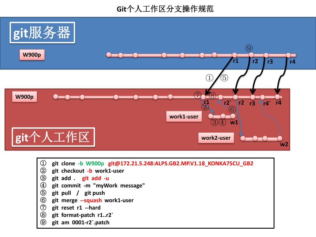 PPT - ALPS GB2 MP V1 18_KONKA75CU_GB2 PowerPoint