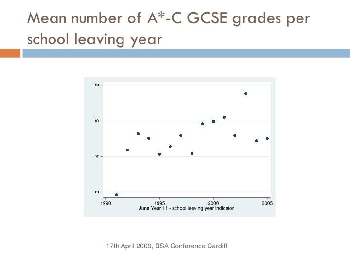 Mean number of A*-C GCSE grades per school leaving year