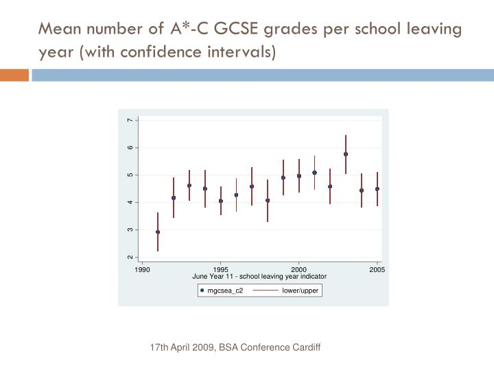 Mean number of A*-C GCSE grades per school leaving year (with confidence intervals)
