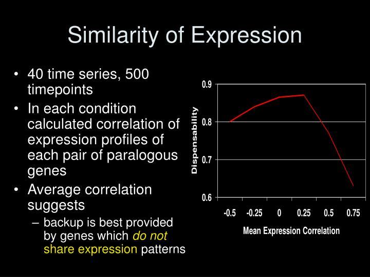 Similarity of Expression