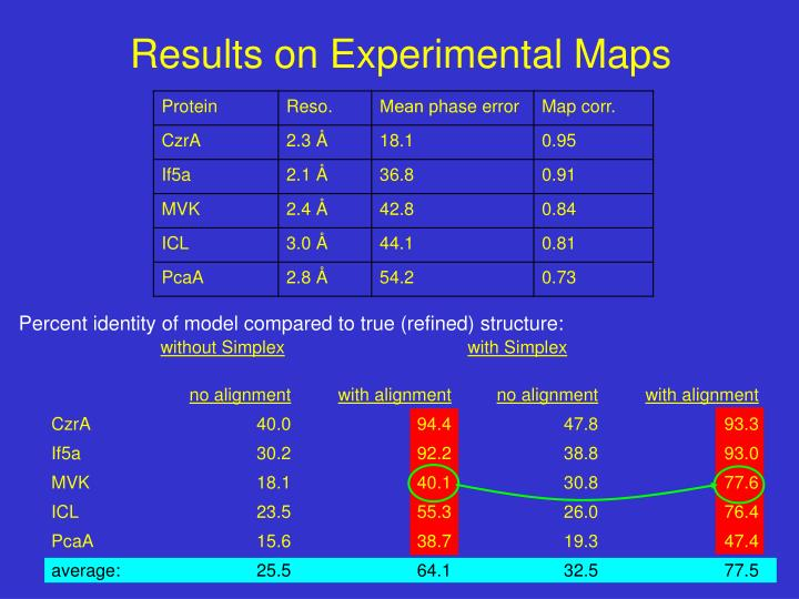 Results on Experimental Maps