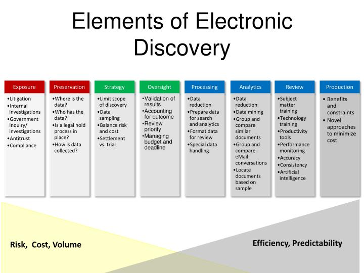 Elements of Electronic Discovery