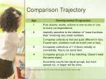 comparison trajectory