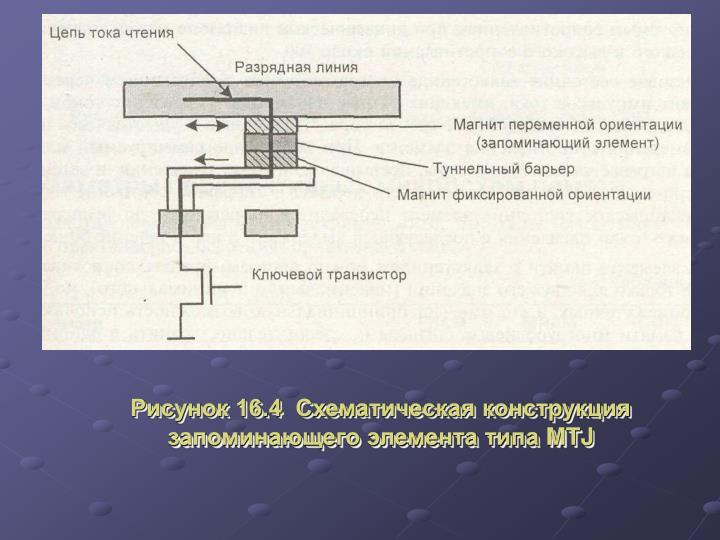 Рисунок 16.4  Схематическая конструкция