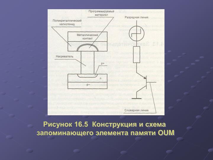 Рисунок 16.5  Конструкция и схема