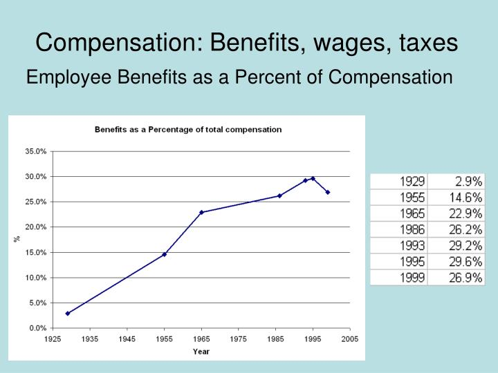 Compensation benefits wages taxes
