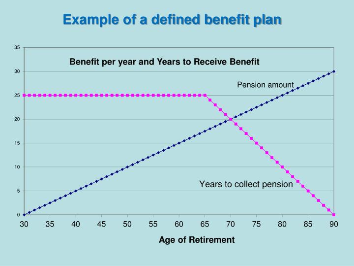 Example of a defined benefit plan