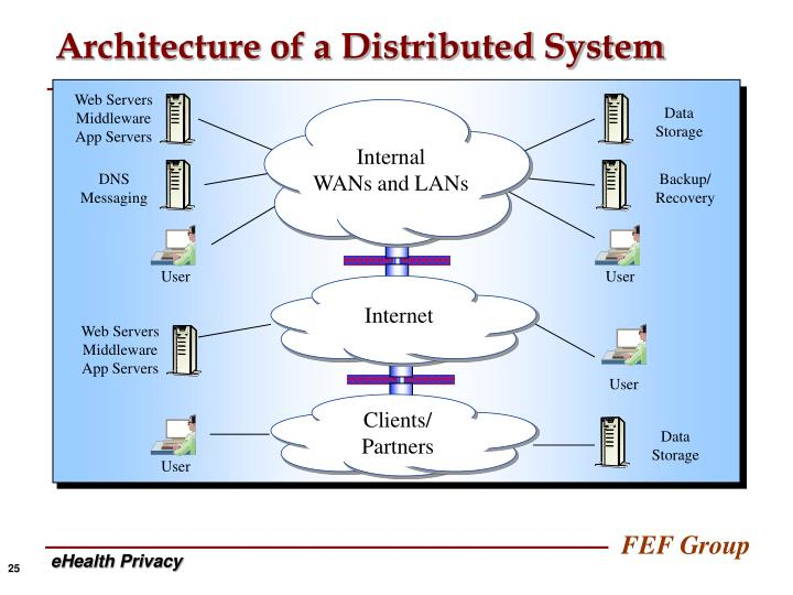 Architecture of a Distributed System