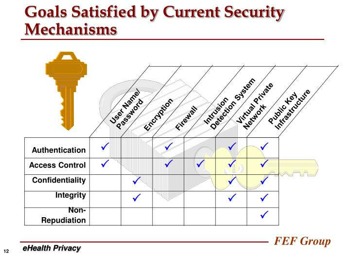 Goals Satisfied by Current Security Mechanisms