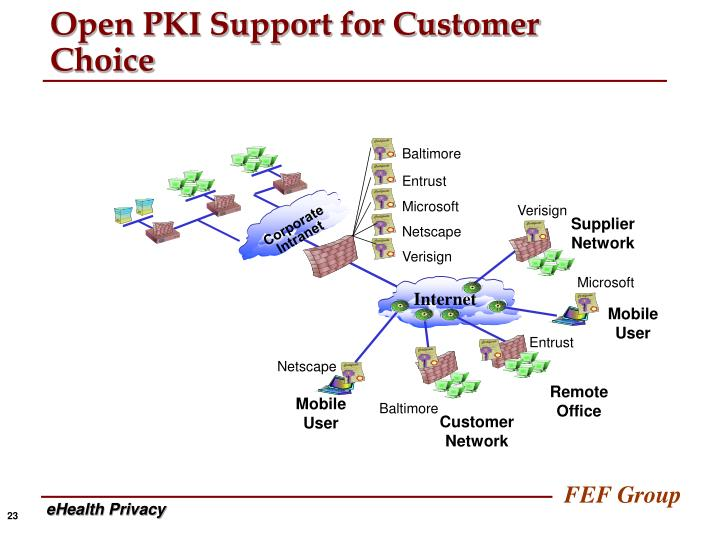 Open PKI Support for Customer Choice