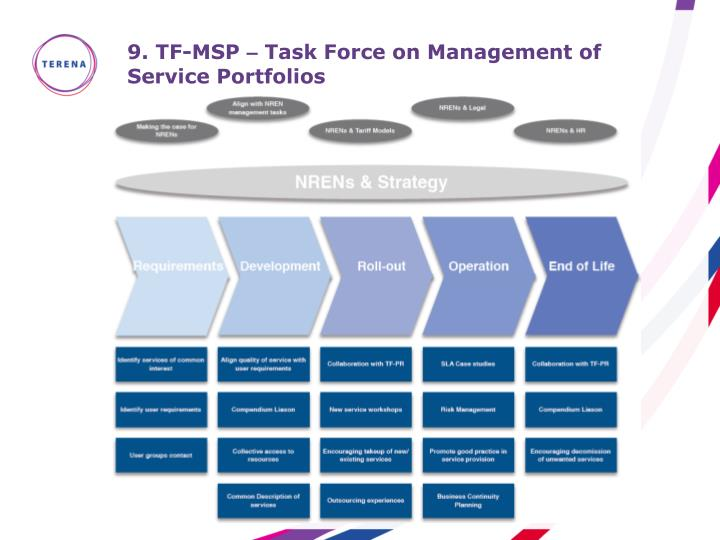 9 tf msp task force on management of service portfolios
