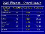 2007 election overall result