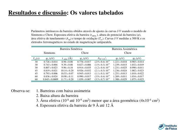 Parâmetros intrínsecos da barreira obtidos através de ajustes às curvas