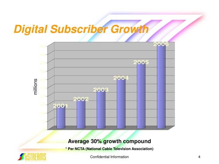 Digital Subscriber Growth