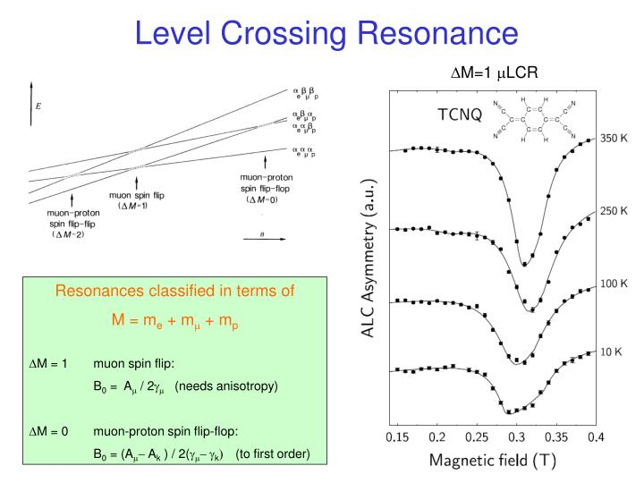 Level Crossing Resonance