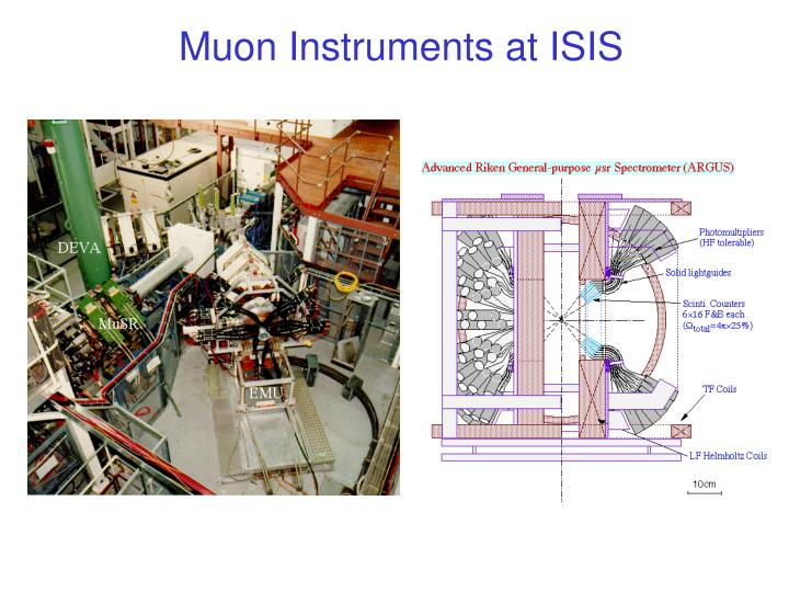Muon Instruments at ISIS