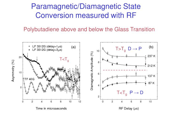 Paramagnetic/Diamagnetic State Conversion measured with RF