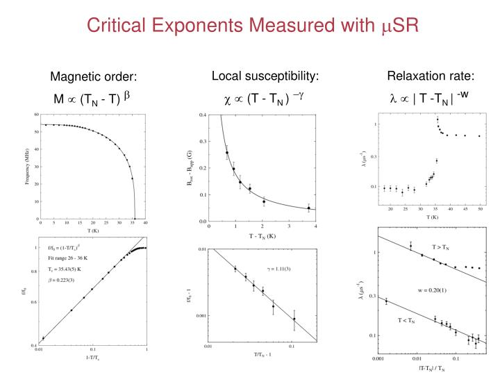 Critical Exponents Measured with