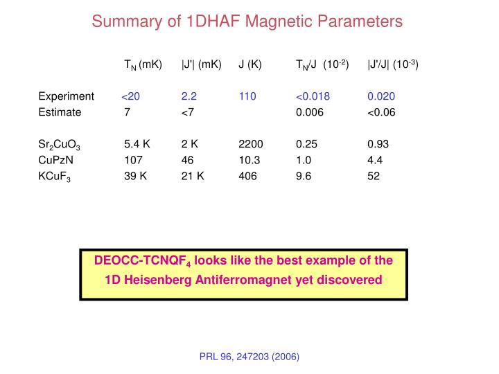 Summary of 1DHAF Magnetic Parameters
