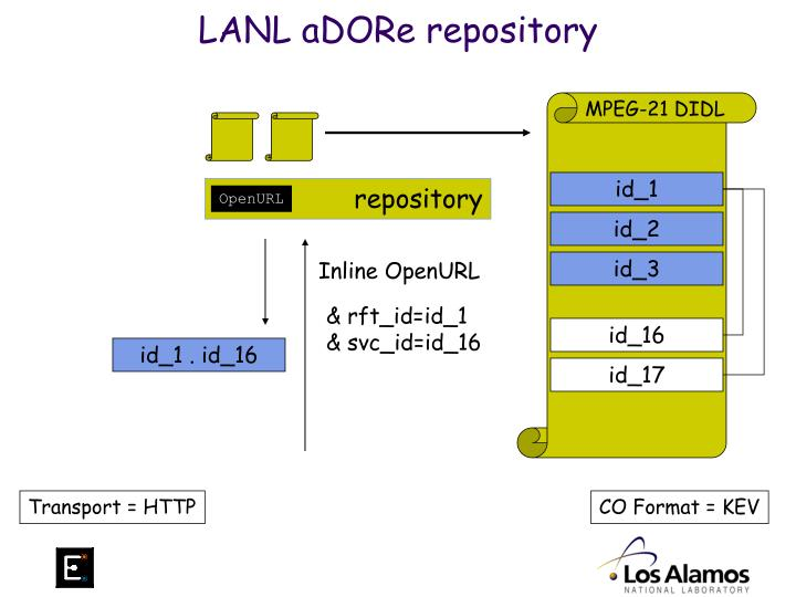 LANL aDORe repository