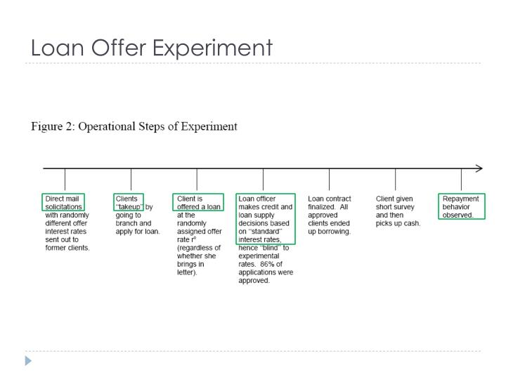 Loan Offer Experiment
