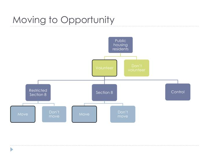 Moving to Opportunity