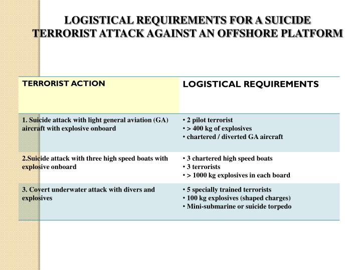 LOGISTICAL REQUIREMENTS FOR A SUICIDE TERRORIST ATTACK AGAINST AN OFFSHORE PLATFORM
