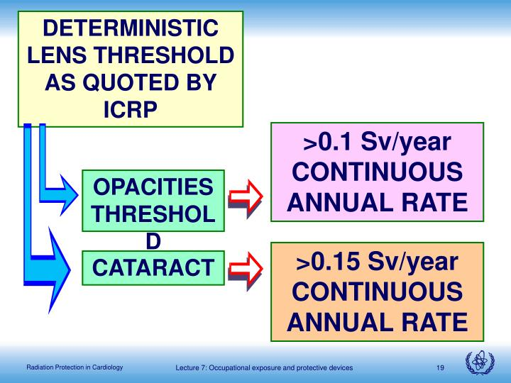 DETERMINISTIC LENS THRESHOLD AS QUOTED BY ICRP