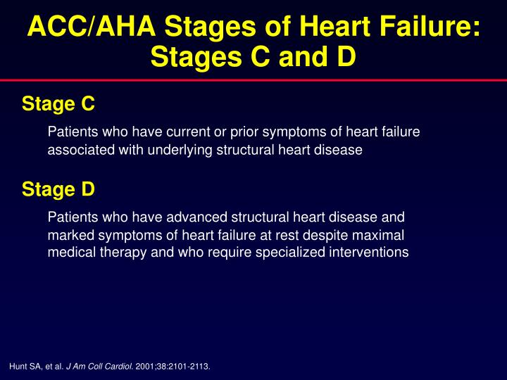 ACC/AHA Stages of Heart Failure: Stages C and D