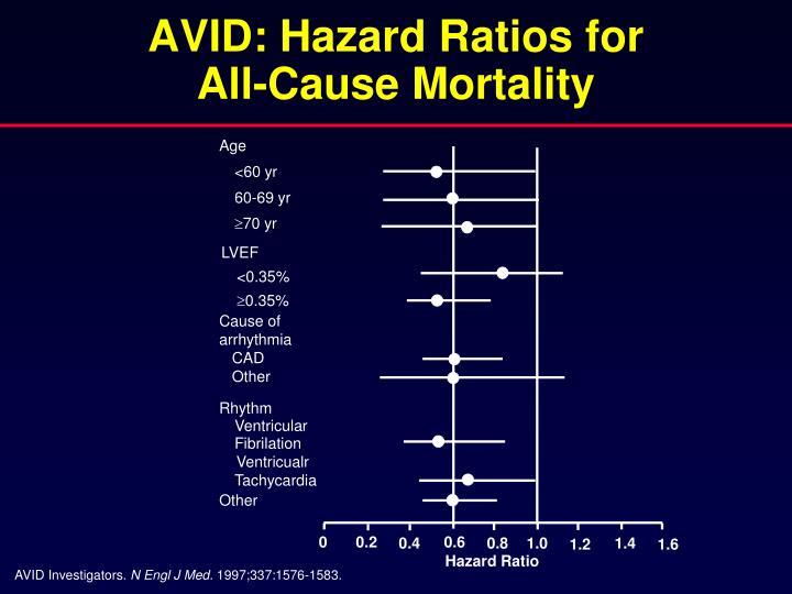 AVID: Hazard Ratios for
