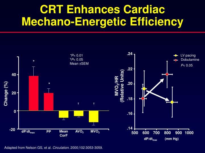 CRT Enhances Cardiac