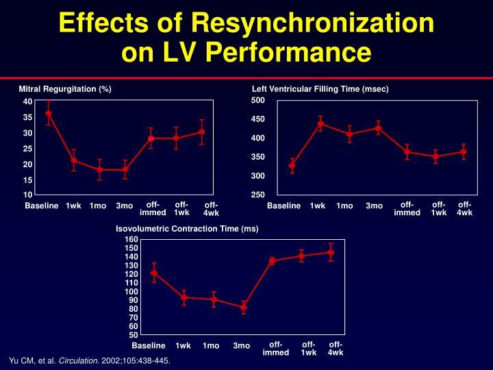 Effects of Resynchronization