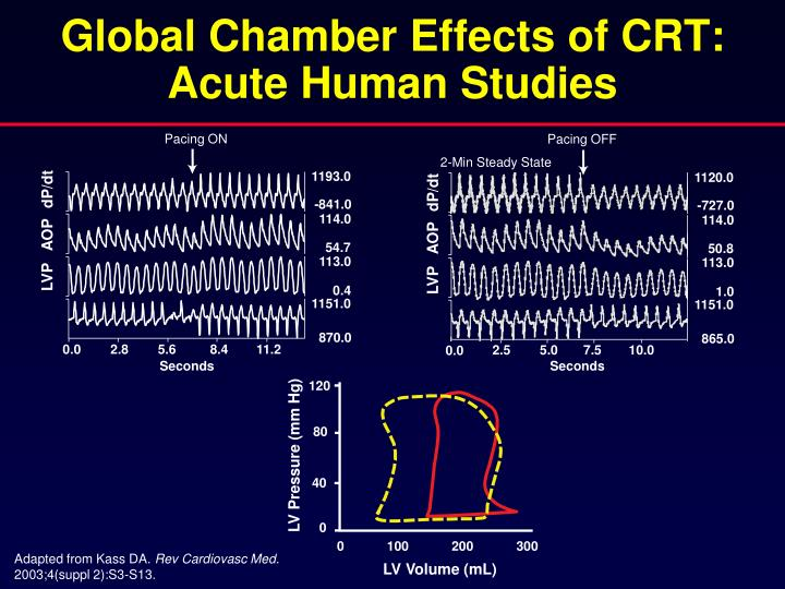 Global Chamber Effects of CRT: