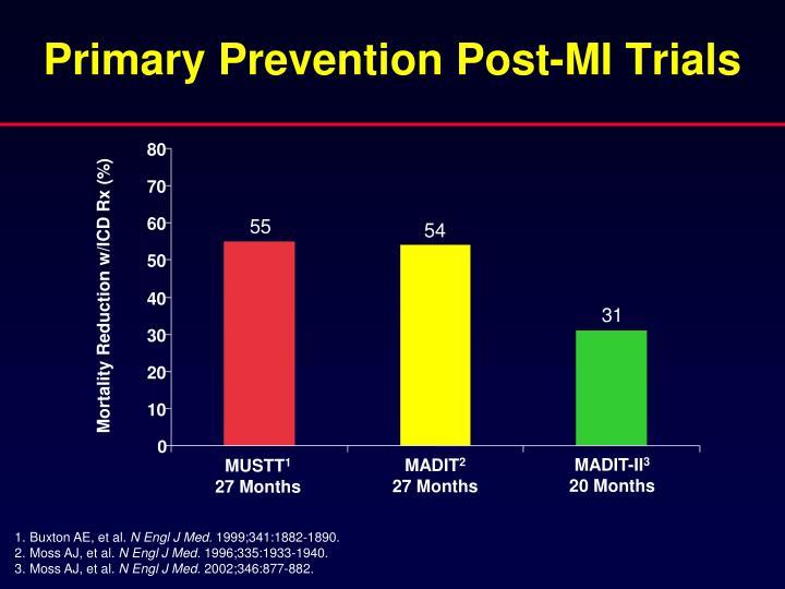 Primary Prevention Post-MI Trials