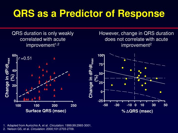 QRS as a Predictor of Response