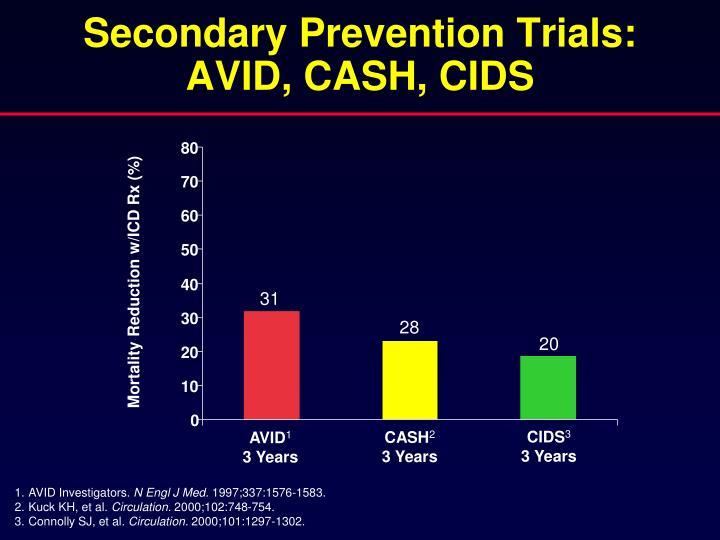 Secondary Prevention Trials: