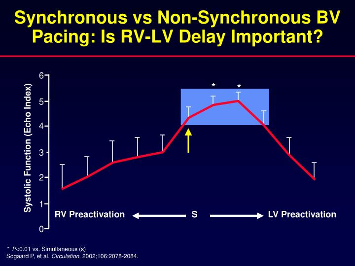 Synchronous vs Non-Synchronous BV Pacing: Is RV-LV Delay Important?