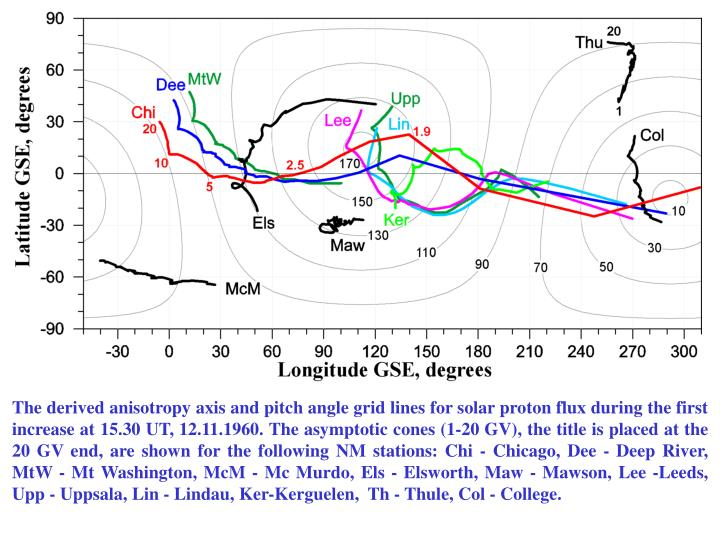 The derived anisotropy axis and pitch angle grid lines for solar proton flux during the first increase at 15.30 UT, 12.11.1960. The asymptotic cones (1-20 GV), the title is placed at the 20 GV end, are shown for the following NM stations: Chi - Chicago, Dee - Deep River, MtW - Mt Washington, McM - Mc Murdo, Els - Elsworth, Maw - Mawson, Lee -Leeds, Upp - Uppsala, Lin - Lindau, Ker-Kerguelen,  Th - Thule, Col - College.