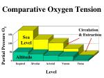 comparative oxygen tension2
