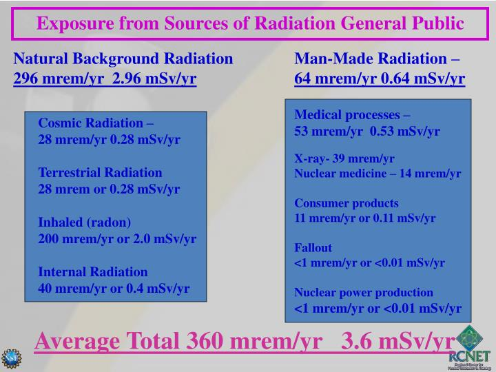Exposure from Sources of Radiation General Public