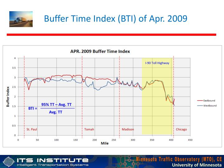 Buffer Time Index (BTI) of Apr. 2009