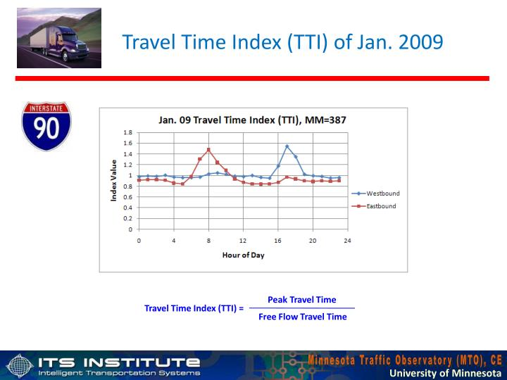 Travel Time Index (TTI) of Jan. 2009