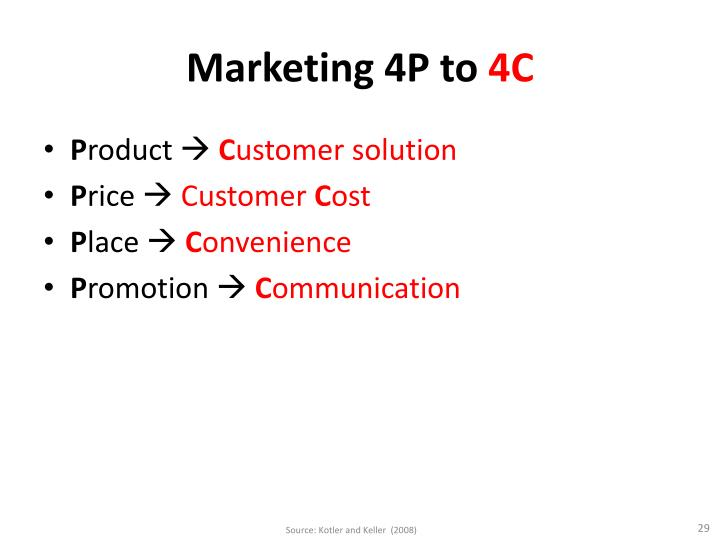 Marketing 4P to